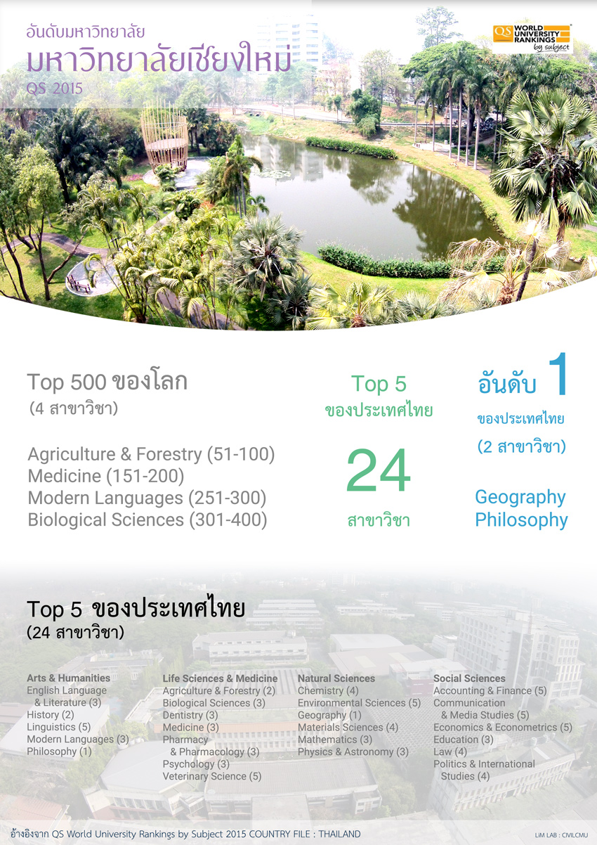 Chiang Mai University Rankings by Subjects QS 2015